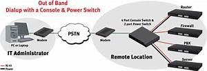 Remote Management  Console Server  Power Hybrid Usr4204