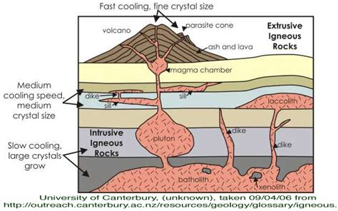 rocks   rock cycle earths interior