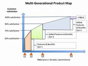 define phase lean six sigma tollgate template multi With multi generational project plan template