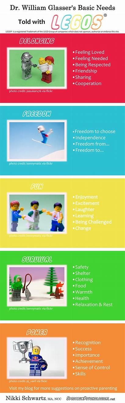 Needs Basic Glasser Psychological Infographic Psychology Theory