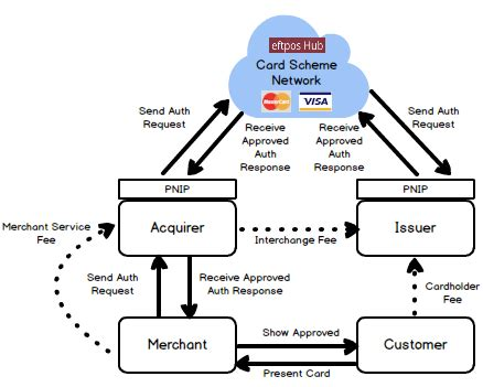 The code applies to credit and debit card networks (referred to herein as payment card networks) and their participants (e.g. Acquirer Vs Issuer