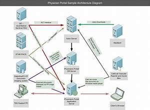 Physician Portal  Provider Portal