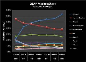 JD Edwards: Market Analysis for Business Intelligence OLAP ...