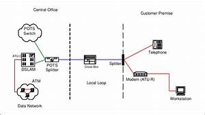 Adsl Loop Architecture