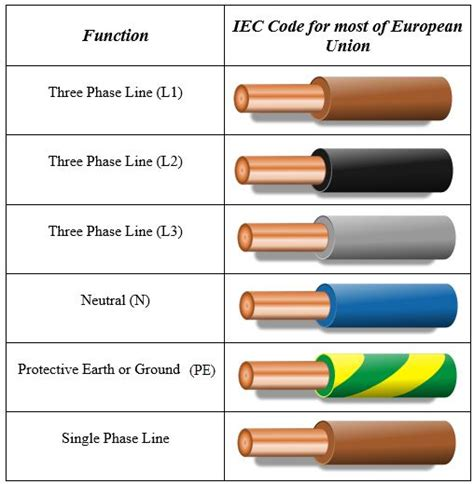 electrical wiring color codes electricity is one of the