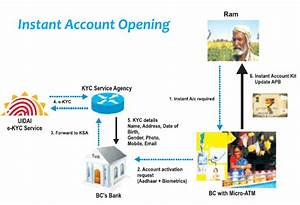 aadhaar self service portal india unique With what id to open a bank account