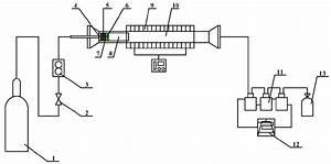 Schematic Diagram Of The Reactor System  1  Nitrogen  2