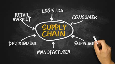Supply Chain Management – Market Speed Logistics, LLC