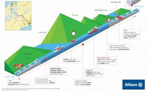Allianz  Panama Canal Expansion Project