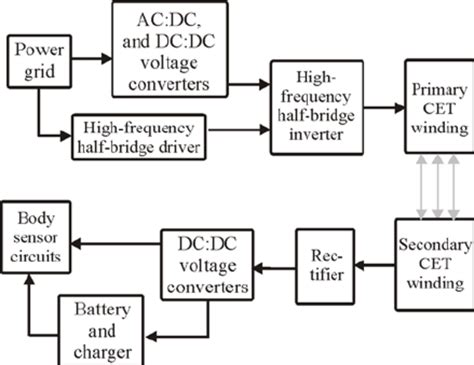 Block Diagram Cet Power Supply Firstly Integrated Into