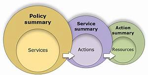Overview Of Access Management  Permissions And Policies