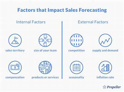 Sales Forecasting Factors Forecast Revenue Predict Future