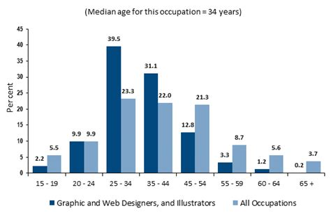 Interior Decorator Salary Australia by Interior Design Annual Salary Australian Designers Earn