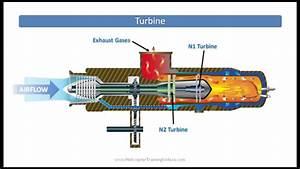 Turbine Or Turboshaft Powerplant