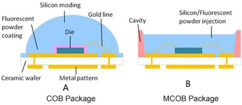 Difference Between Cob And Smd Led