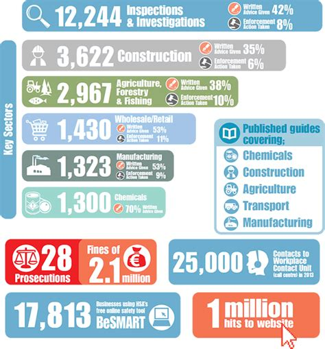 infographics health  safety authority