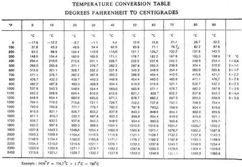 Temperature Conversion | BMET Wiki | Fandom