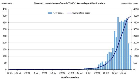 In nsw, businesses and public sector superannuation funds send information to us about money owed to people they can't find. Coronavirus (COVID-19) current situation and case numbers ...