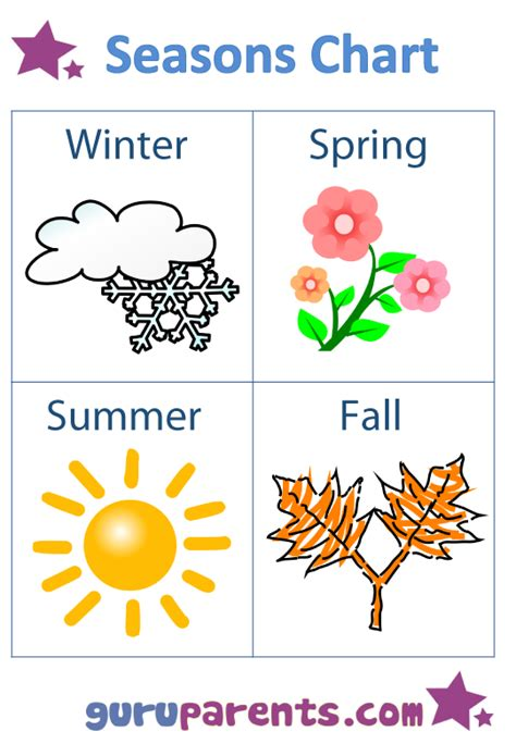 seasons charts guruparents