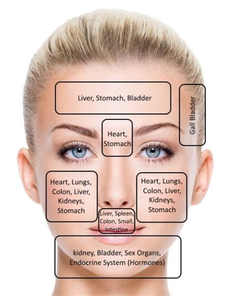 face mapping guidelines  treat problem skin  spots