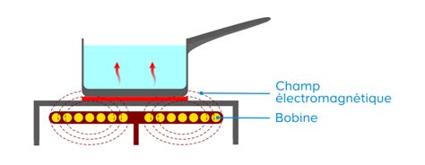 différence vitrocéramique et induction plaque induction fonctionnement fonctionnement d 39 une plaque cuisson induction technologie