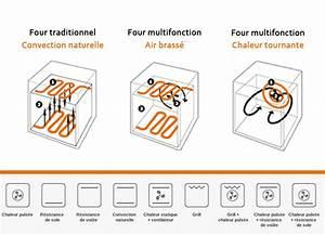 Four électrique Chaleur Tournante : yves taillandier cuisines dressings ~ Premium-room.com Idées de Décoration
