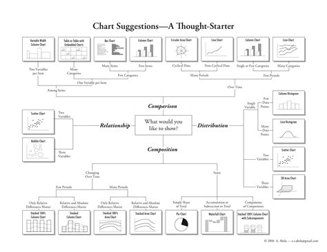 How To Choose The Right Chart