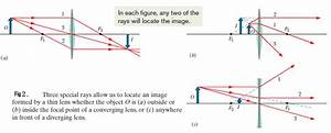 Convex And Concave Lens Ray Diagrams