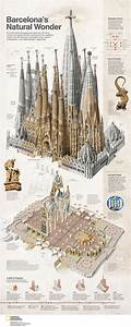 The Basilica Of The Sagrada Familia  Infographic