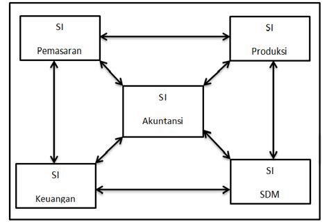 Komponen terdiri dari 6 blok sering disebut dengan. Konsep Dasar Sistem Informasi Akuntansi