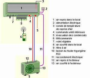 Comment Installer Une Climatisation : climatiseur split le top des climatiseurs domestiques dossier ~ Medecine-chirurgie-esthetiques.com Avis de Voitures