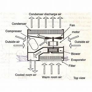 Parts Of The Window Air Conditioners