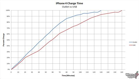Rparation Connecteur de charge iPhone 5S - Guide gratuit