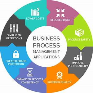 Business Process Management Consulting Services, India ...