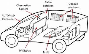 Interior Cabin Layout Of The Instrumented Car