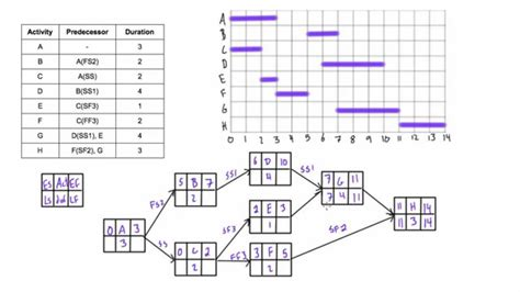 solved a project network is 20 best sle of aon project network diagram design ideas