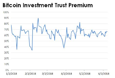I'd recommend a hardware wallet such as trezor or ledger nano s; Why Shares of Bitcoin Investment Trust Plunged Today   The Motley Fool