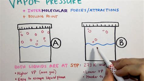 boiling pressure vapor point imfs