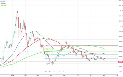 Ethereum price analysis: ETH/USD sits at critical $400 ...