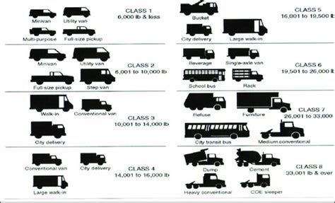Truck Classifications By Gross Vehicle Weight.