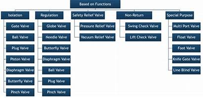 Valves Types Functions Valve Different Function Chart