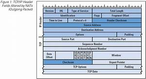 Ip Packet Diagram : hack blog transmission control protocol tcp ~ A.2002-acura-tl-radio.info Haus und Dekorationen