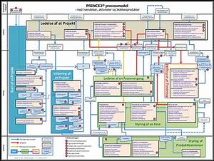 Managing Successful Projects With Prince2 Manual Torrent
