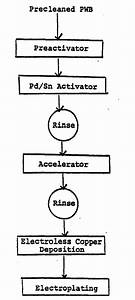 Patent Ep0244535b1 Improved Electroless Plating Process