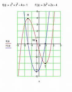 Differenzenquotient Berechnen : zusammenfassung sekantensteigung und tangentensteigung ~ Themetempest.com Abrechnung
