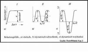 Dynamische Belastung Berechnen : festigkeitsberechnung bs wiki wissen teilen ~ Themetempest.com Abrechnung
