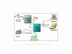 Ethernet Router Network Diagram  By Bradley Mitchell Wireless    Netwo U2026