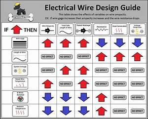 Electrical Wire Design Guide  See Website For Free Wire