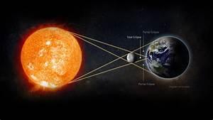 Qlik Sense Solar Eclipse