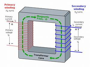 Electromagnetism - How Do Transformers Work